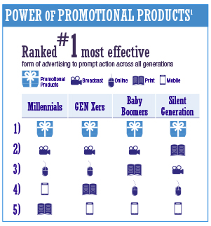 value of promotional products- part 2