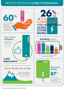 Promotional Power Banks Study Results for 2016